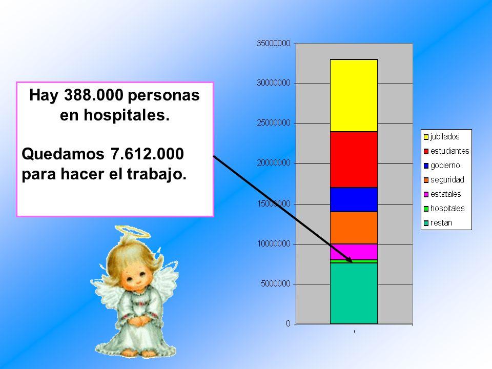 Hay 388.000 personas en hospitales.