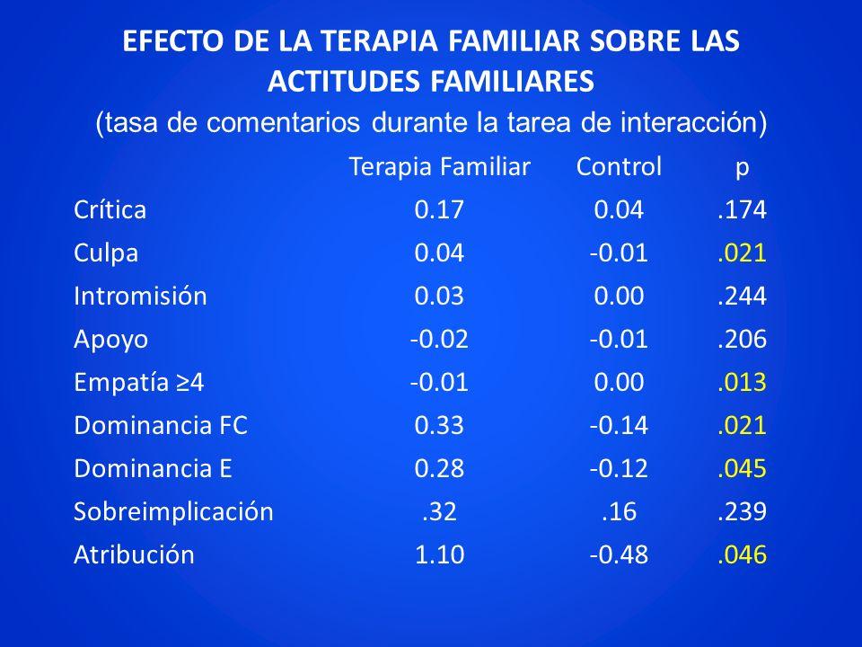 EFECTO DE LA TERAPIA FAMILIAR SOBRE LAS ACTITUDES FAMILIARES (tasa de comentarios durante la tarea de interacción)