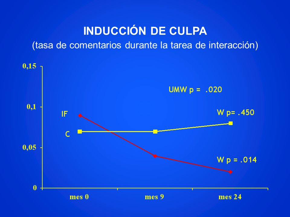 INDUCCIÓN DE CULPA (tasa de comentarios durante la tarea de interacción)