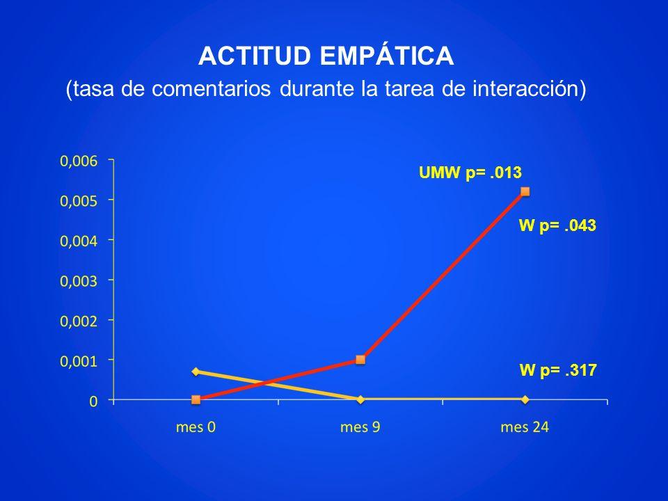 ACTITUD EMPÁTICA (tasa de comentarios durante la tarea de interacción)