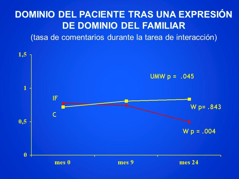 DOMINIO DEL PACIENTE TRAS UNA EXPRESIÓN DE DOMINIO DEL FAMILIAR (tasa de comentarios durante la tarea de interacción)