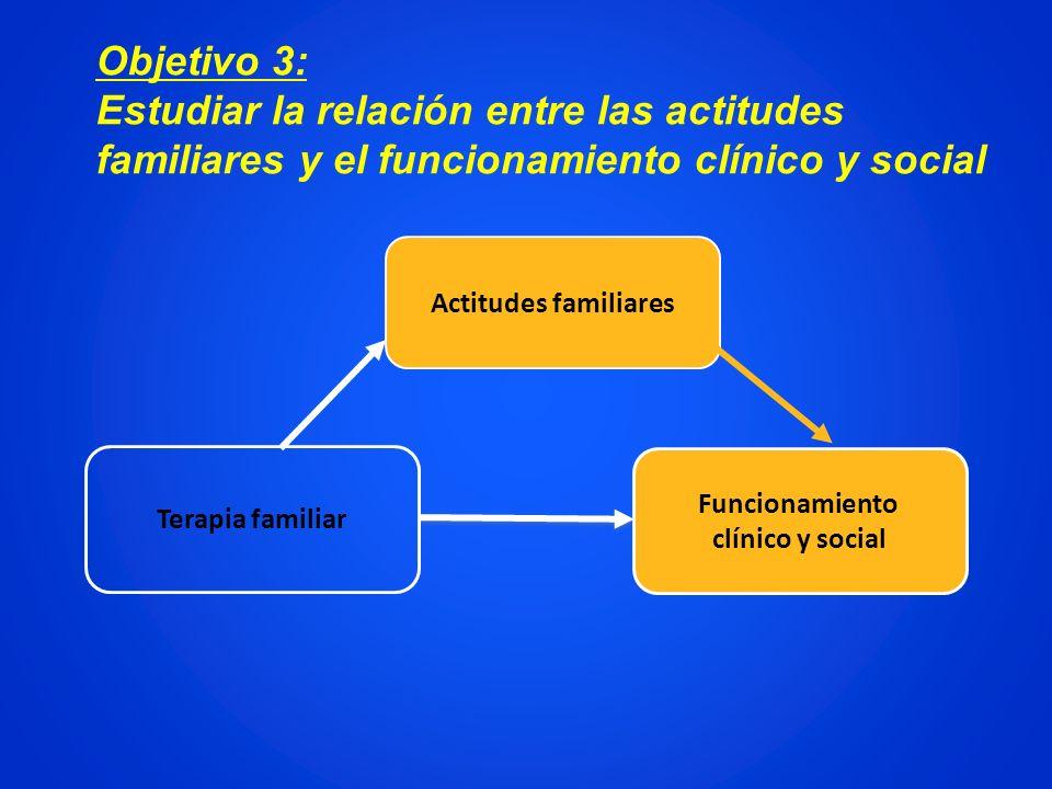Objetivo 3:Estudiar la relación entre las actitudes familiares y el funcionamiento clínico y social.