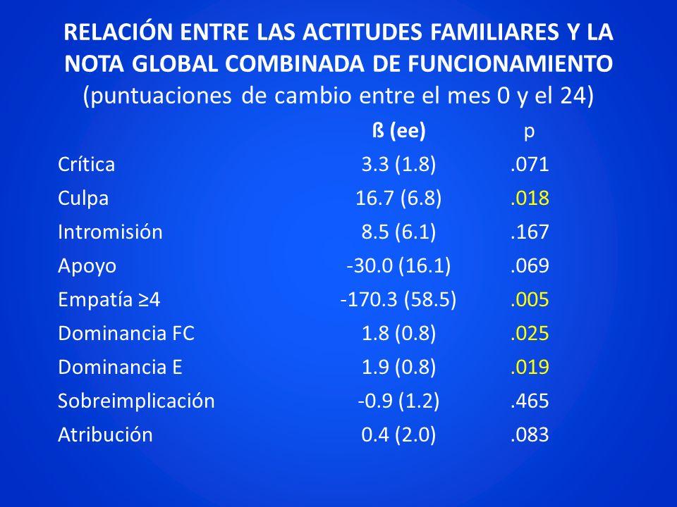 RELACIÓN ENTRE LAS ACTITUDES FAMILIARES Y LA NOTA GLOBAL COMBINADA DE FUNCIONAMIENTO (puntuaciones de cambio entre el mes 0 y el 24)