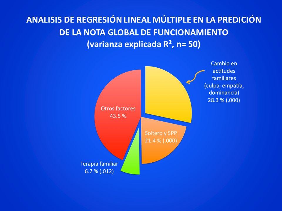 ANALISIS DE REGRESIÓN LINEAL MÚLTIPLE EN LA PREDICIÓN DE LA NOTA GLOBAL DE FUNCIONAMIENTO (varianza explicada R2, n= 50)