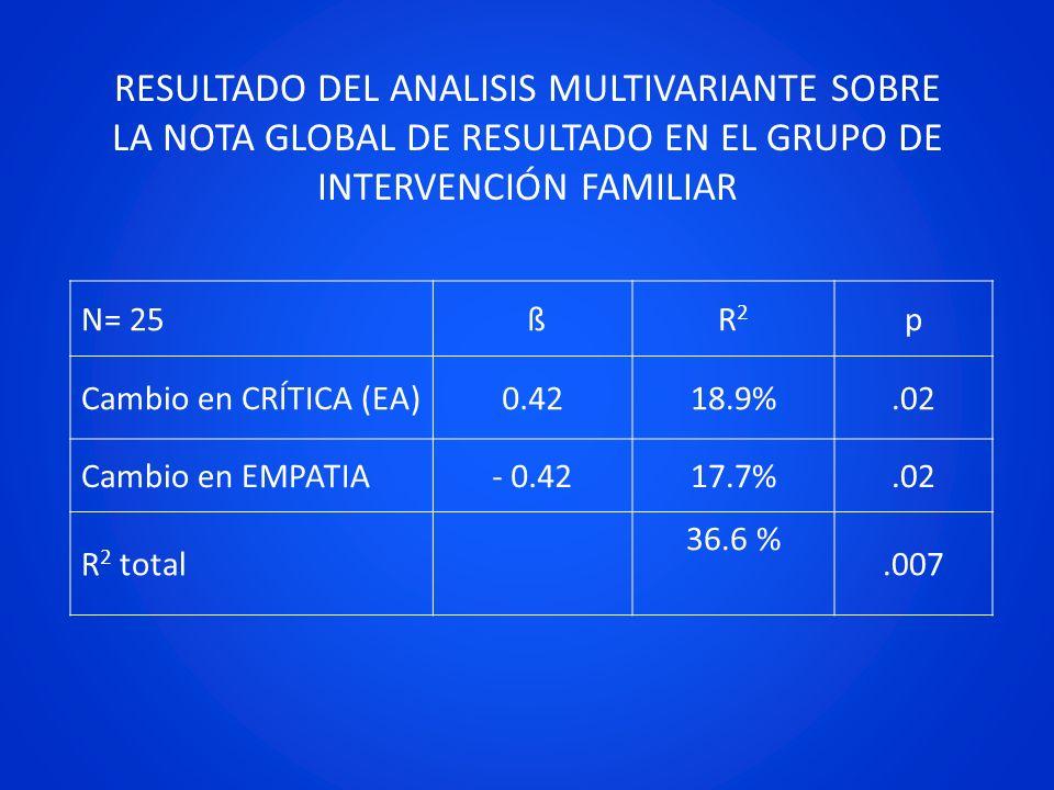 RESULTADO DEL ANALISIS MULTIVARIANTE SOBRE LA NOTA GLOBAL DE RESULTADO EN EL GRUPO DE INTERVENCIÓN FAMILIAR