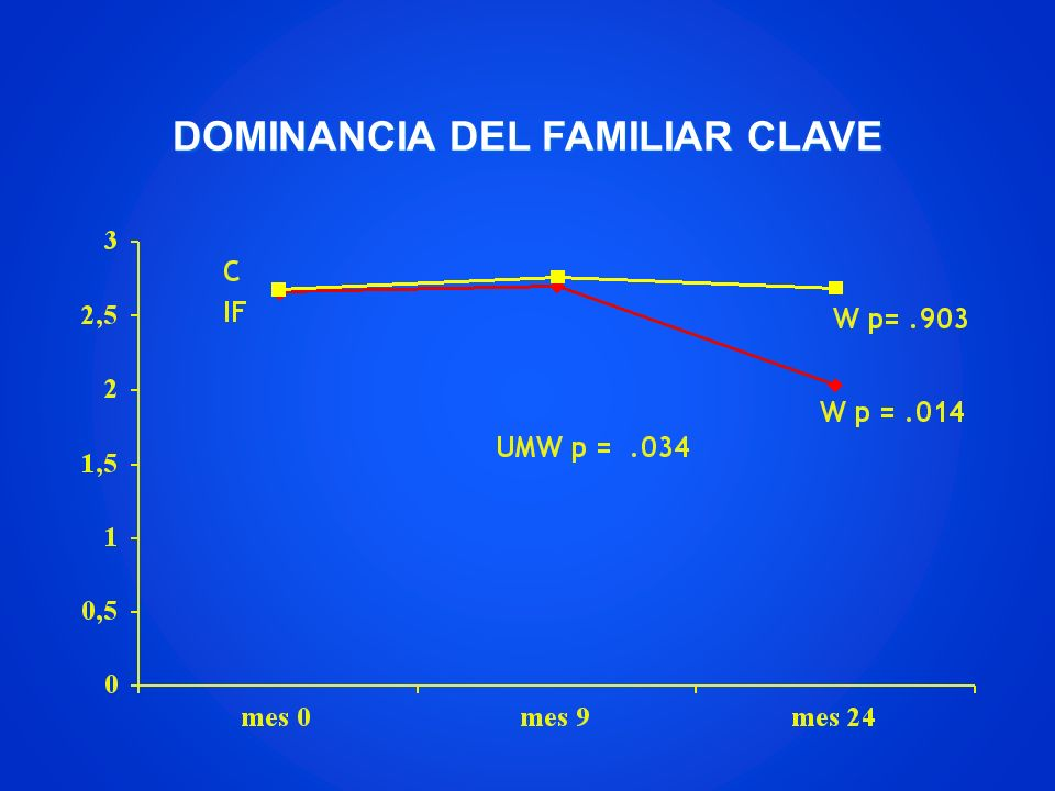 DOMINANCIA DEL FAMILIAR CLAVE