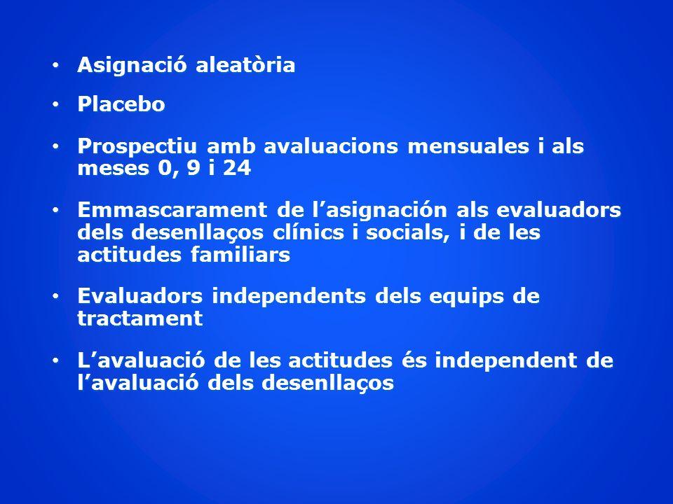Asignació aleatòria Placebo. Prospectiu amb avaluacions mensuales i als meses 0, 9 i 24.