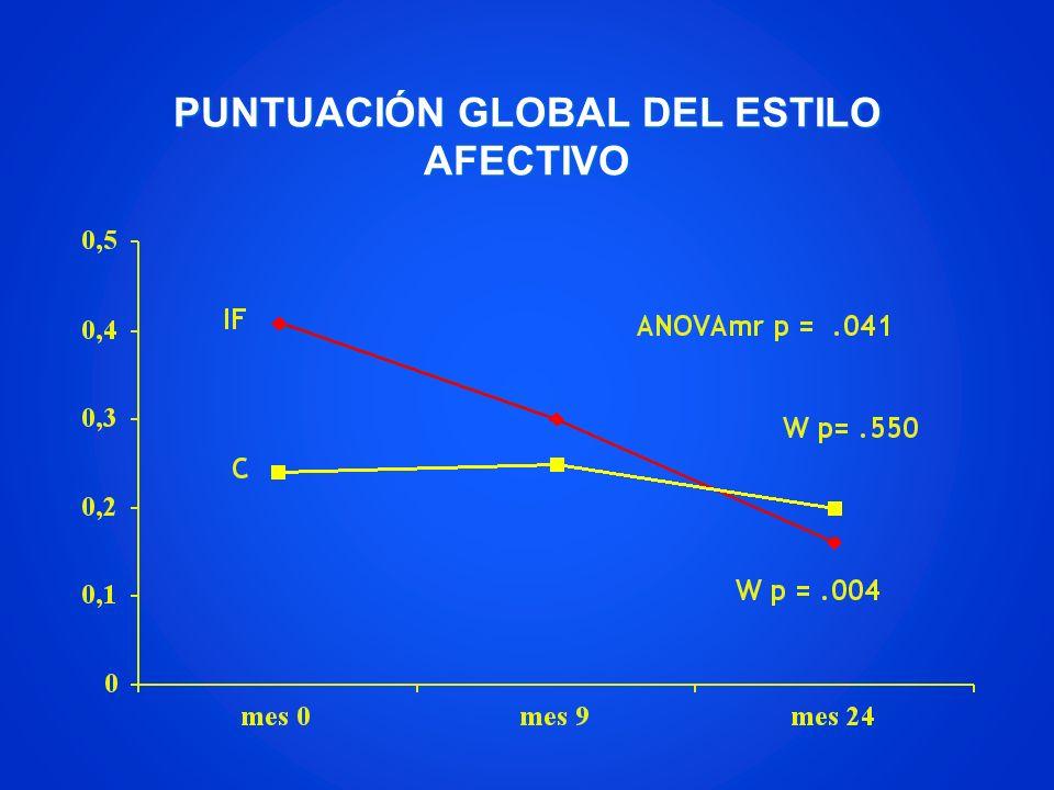 PUNTUACIÓN GLOBAL DEL ESTILO AFECTIVO
