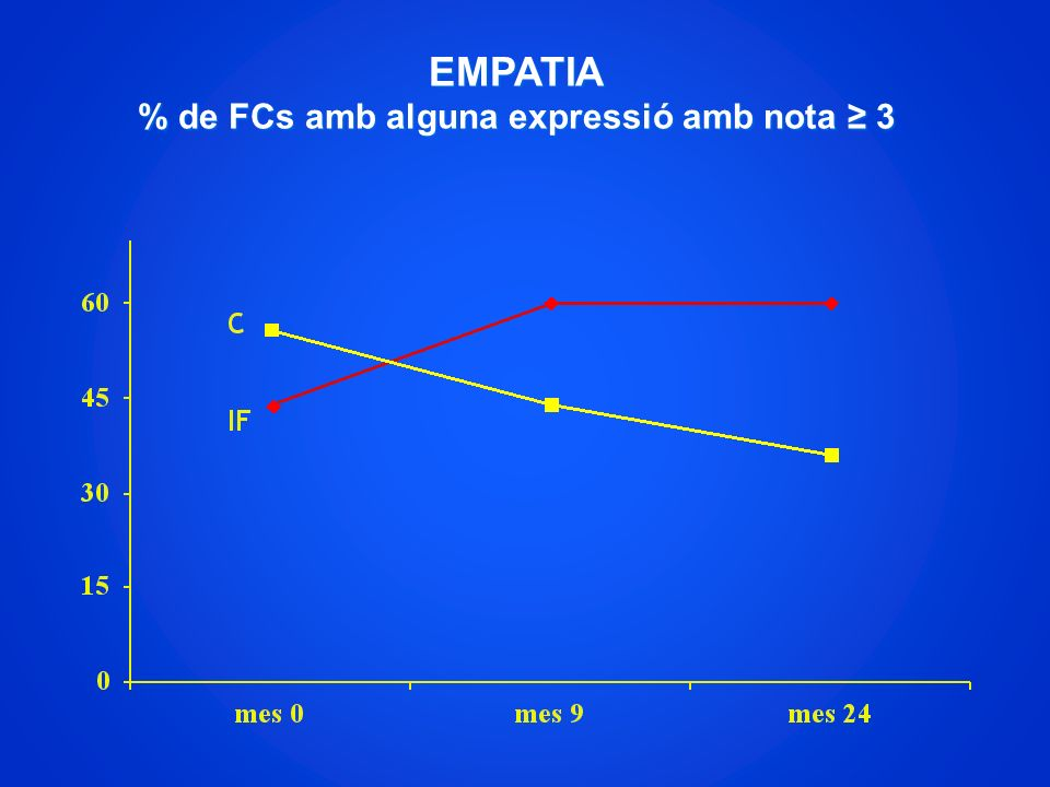 EMPATIA % de FCs amb alguna expressió amb nota ≥ 3