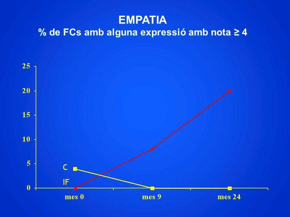 EMPATIA % de FCs amb alguna expressió amb nota ≥ 4
