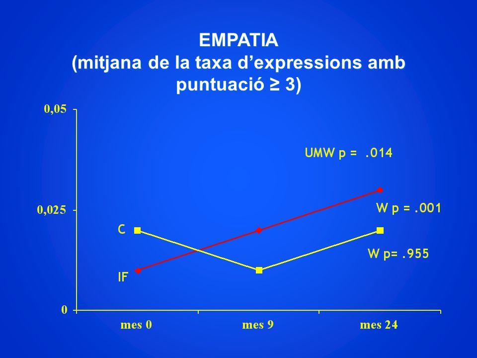 EMPATIA (mitjana de la taxa d'expressions amb puntuació ≥ 3)