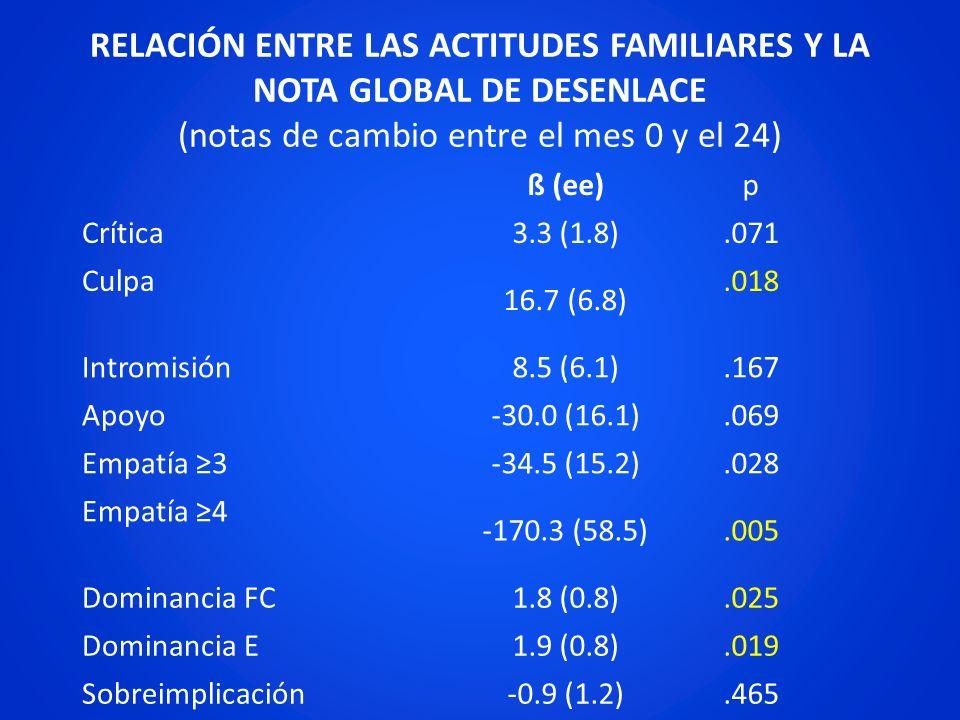RELACIÓN ENTRE LAS ACTITUDES FAMILIARES Y LA NOTA GLOBAL DE DESENLACE (notas de cambio entre el mes 0 y el 24)