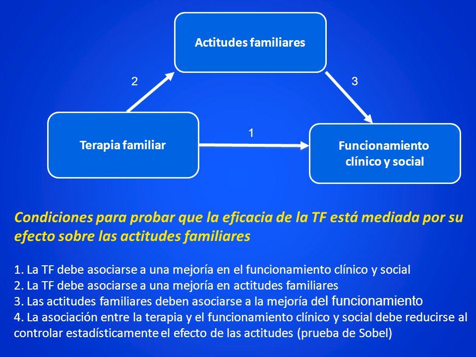 Actitudes familiares 2. 3. Terapia familiar. 1. Funcionamiento. clínico y social.