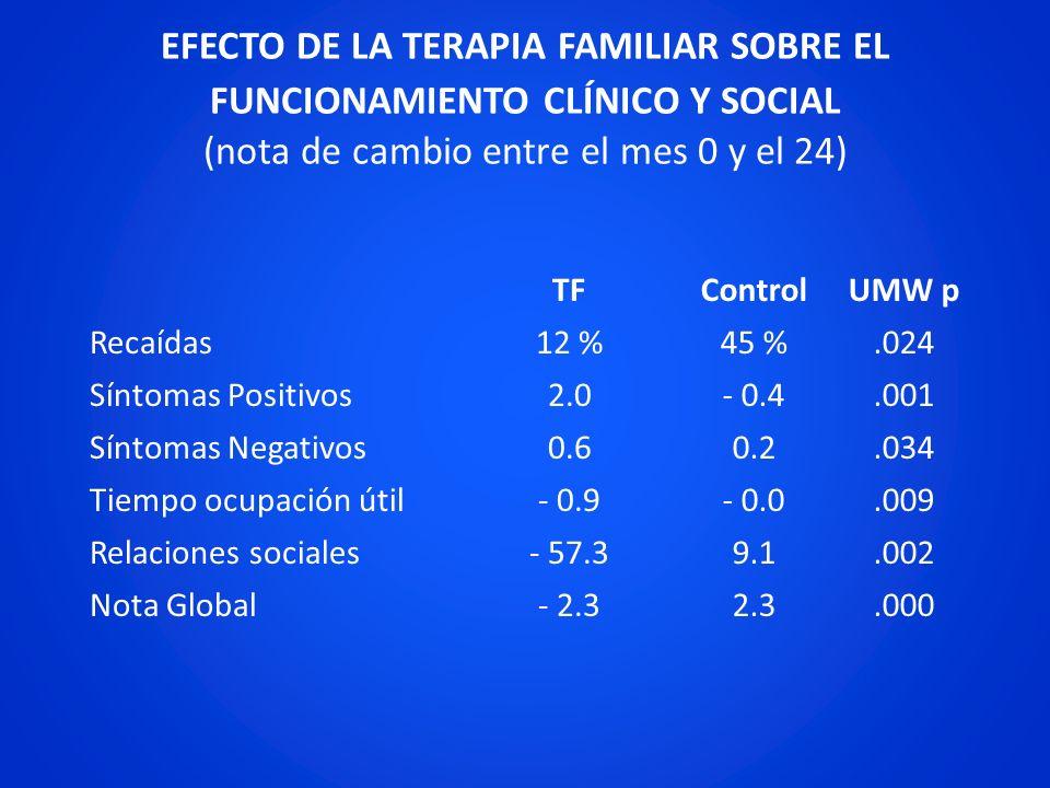 EFECTO DE LA TERAPIA FAMILIAR SOBRE EL FUNCIONAMIENTO CLÍNICO Y SOCIAL (nota de cambio entre el mes 0 y el 24)
