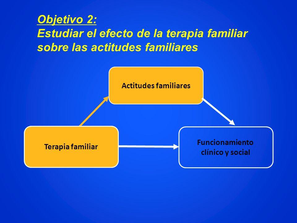Objetivo 2: Estudiar el efecto de la terapia familiar sobre las actitudes familiares. Actitudes familiares.