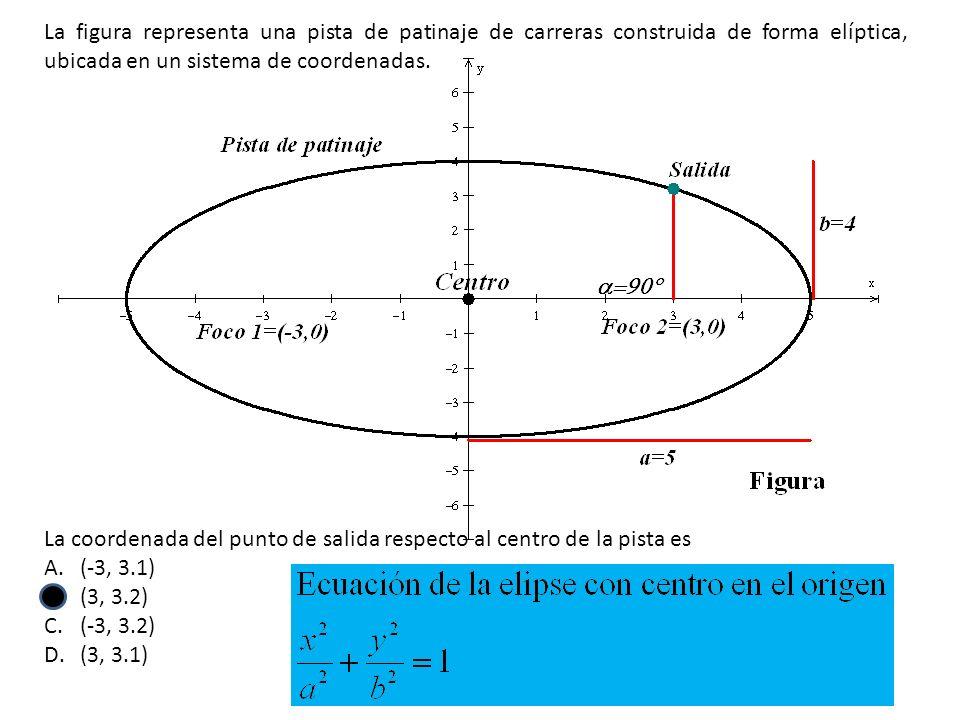 La figura representa una pista de patinaje de carreras construida de forma elíptica, ubicada en un sistema de coordenadas.