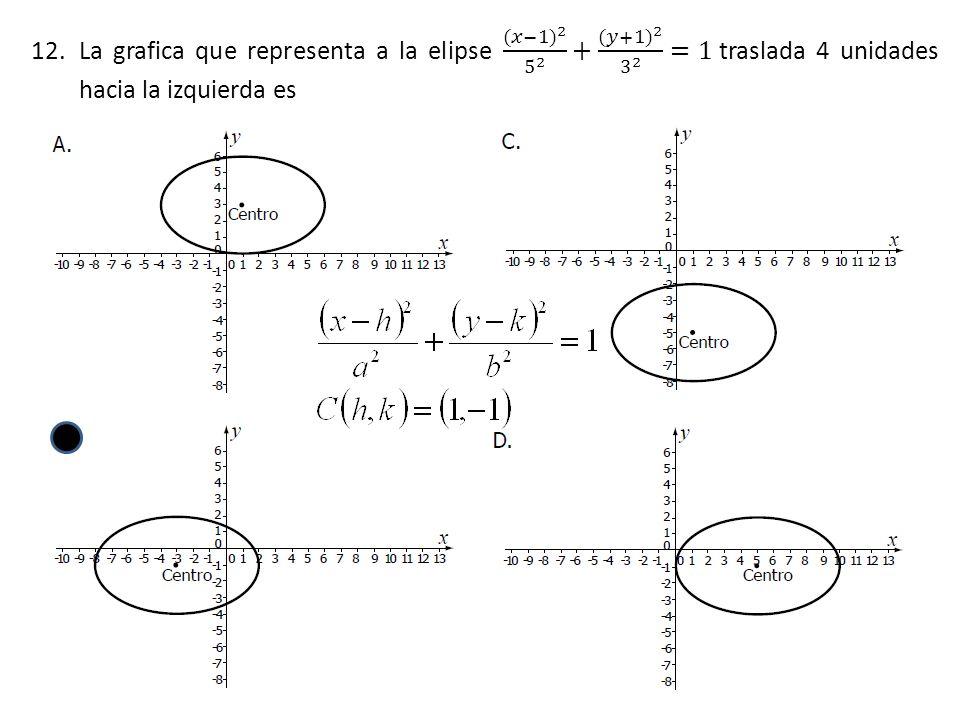 La grafica que representa a la elipse (𝑥−1) 2 5 2 + (𝑦+1) 2 3 2 =1 traslada 4 unidades hacia la izquierda es
