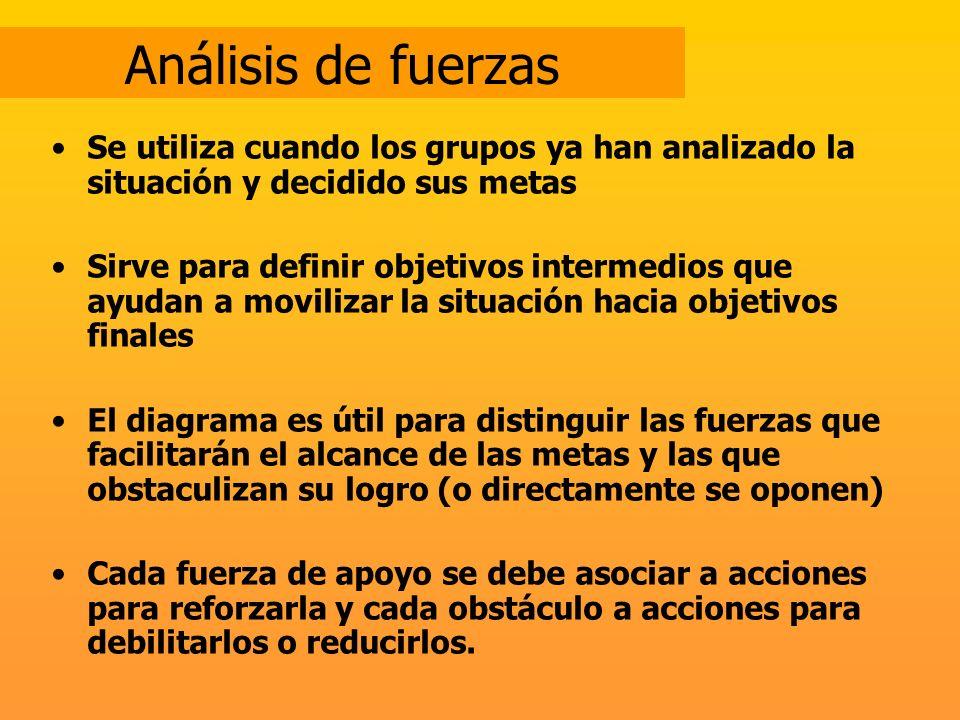 Análisis de fuerzas Se utiliza cuando los grupos ya han analizado la situación y decidido sus metas.