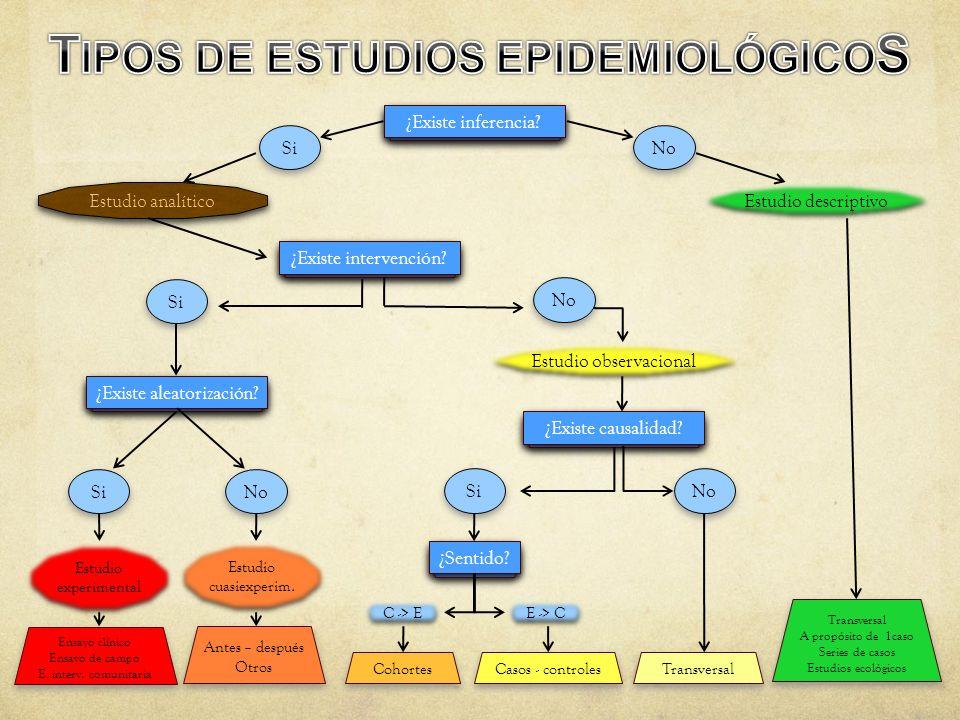 TIPOS DE ESTUDIOS EPIDEMIOLÓGICOS