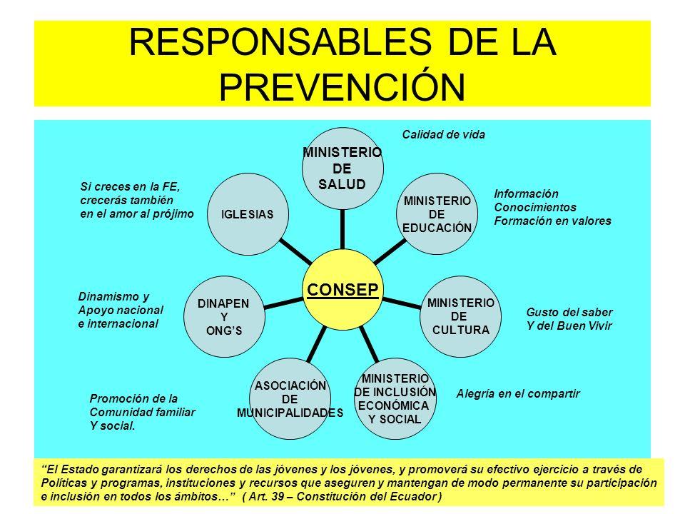 RESPONSABLES DE LA PREVENCIÓN