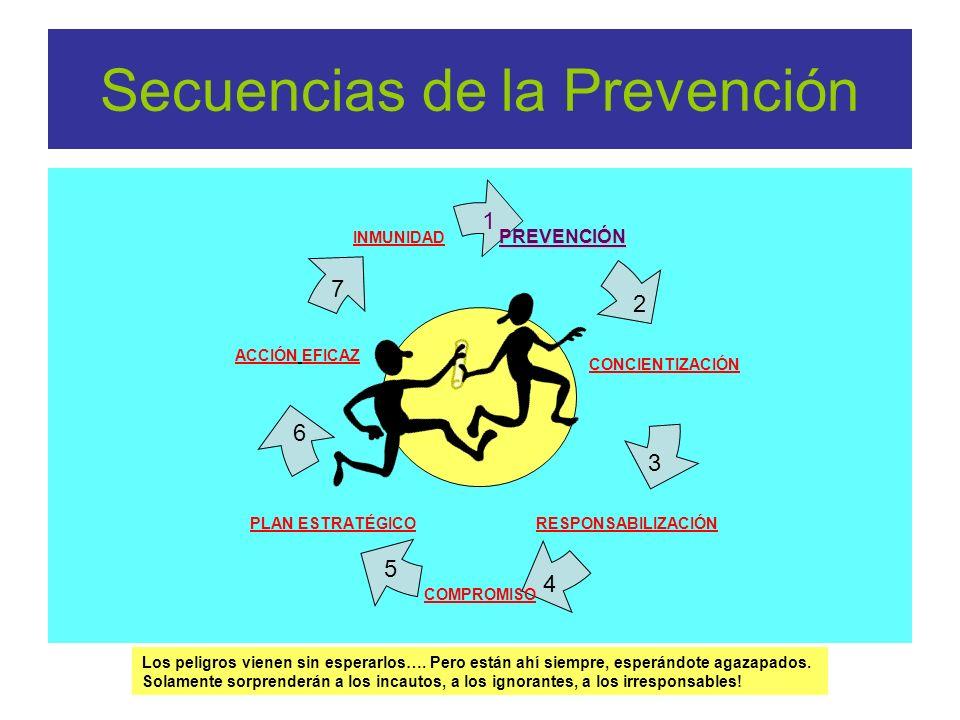 Secuencias de la Prevención