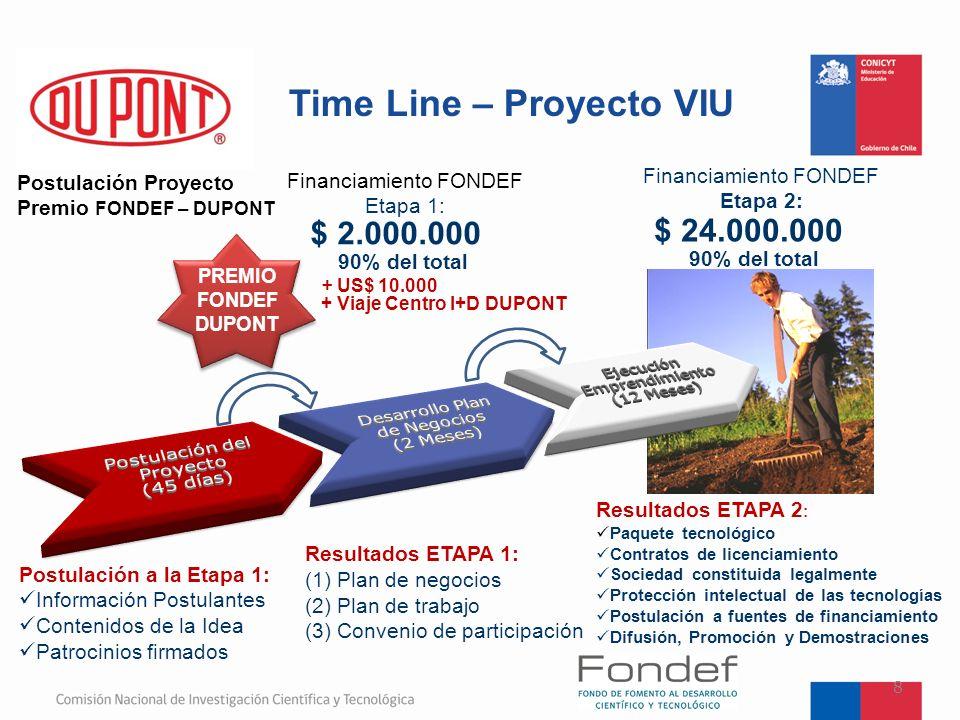 Time Line – Proyecto VIU