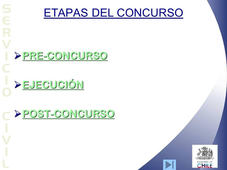 ETAPAS DEL CONCURSO PRE-CONCURSO EJECUCIÓN POST-CONCURSO