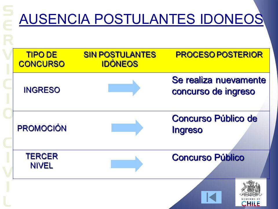 AUSENCIA POSTULANTES IDONEOS