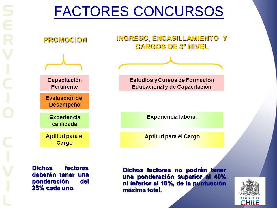 FACTORES CONCURSOS INGRESO, ENCASILLAMIENTO Y CARGOS DE 3° NIVEL