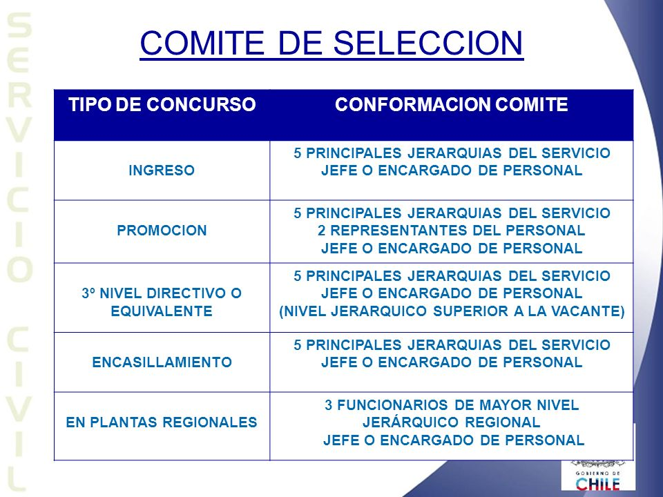 COMITE DE SELECCION TIPO DE CONCURSO CONFORMACION COMITE INGRESO