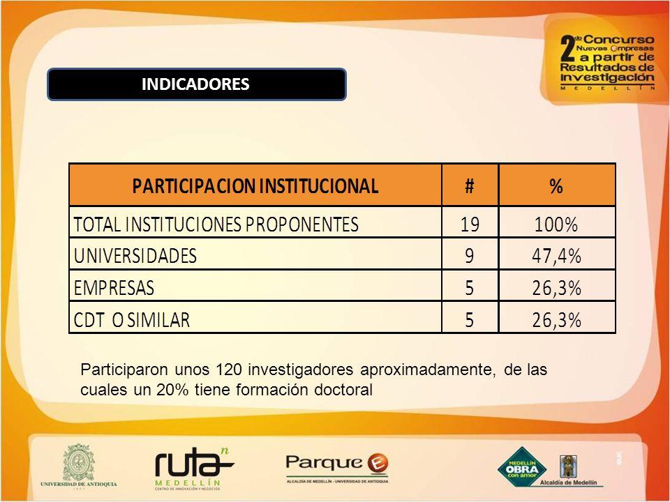INDICADORES Participaron unos 120 investigadores aproximadamente, de las cuales un 20% tiene formación doctoral.