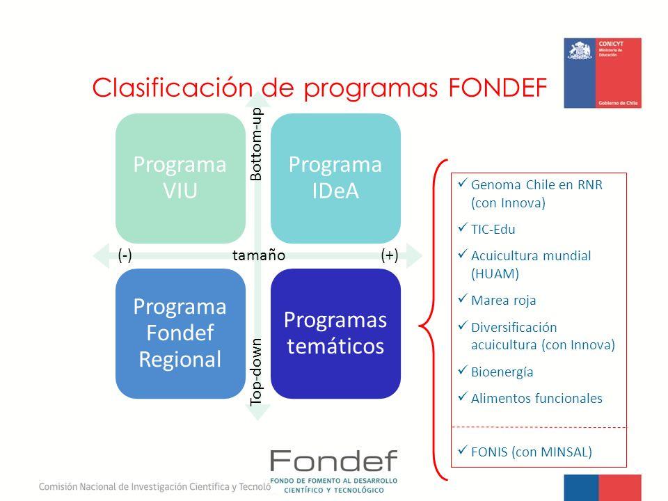 Clasificación de programas FONDEF