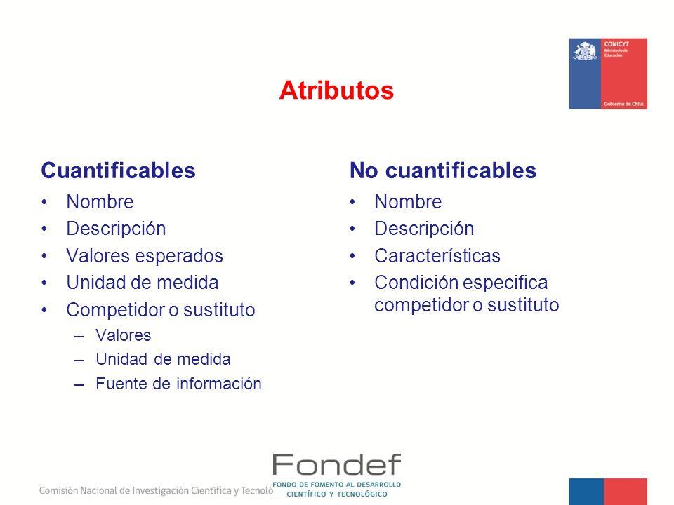 Atributos Cuantificables No cuantificables Nombre Descripción