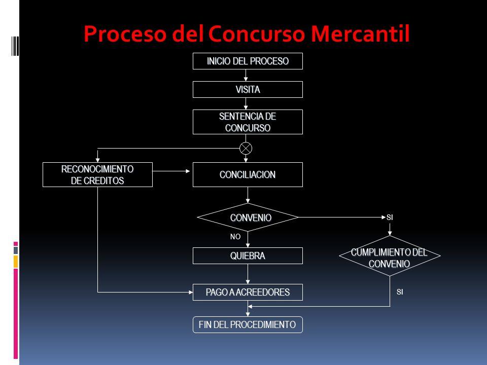 Proceso del Concurso Mercantil