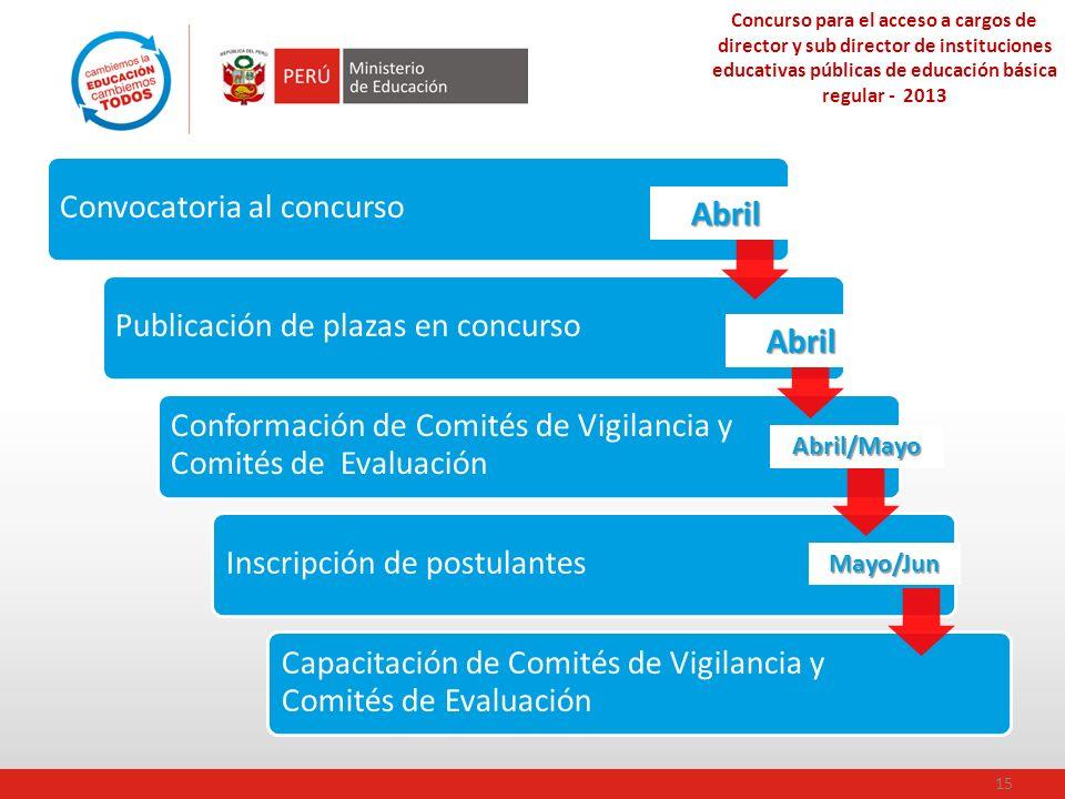Abril Abril Convocatoria al concurso Publicación de plazas en concurso