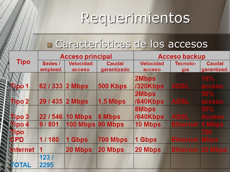 Requerimientos Características de los accesos Tipo Acceso principal