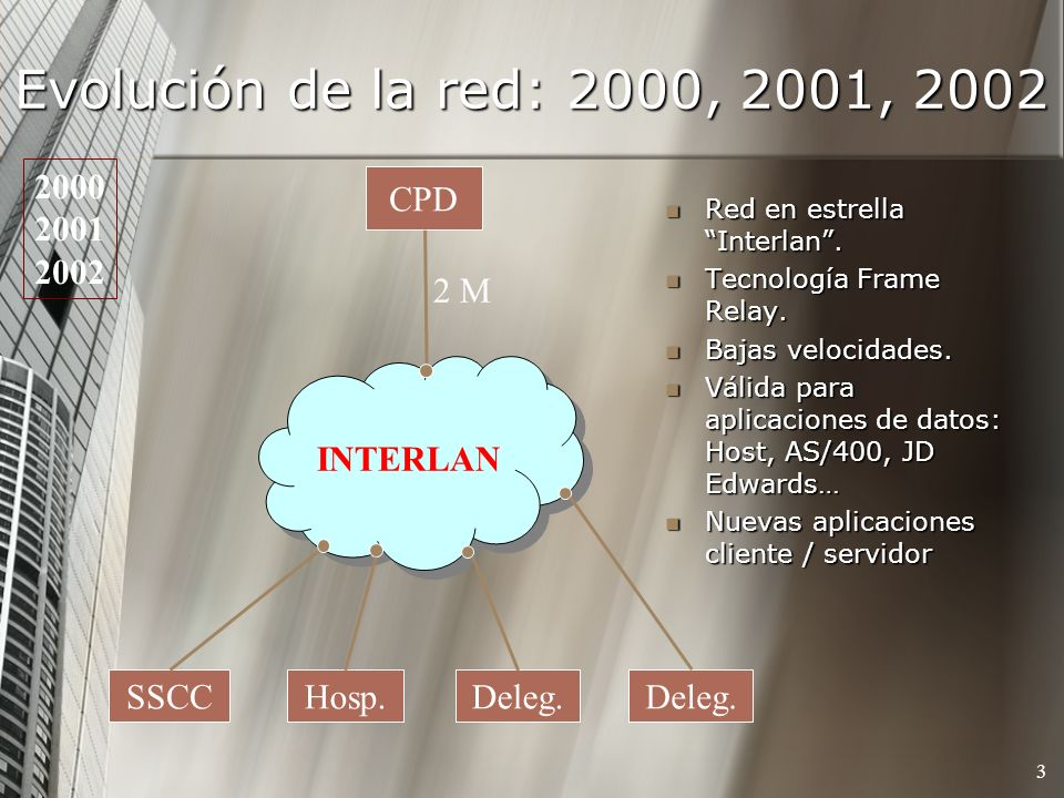 Evolución de la red: 2000, 2001, 2002 2000 2001 2002 CPD 2 M INTERLAN
