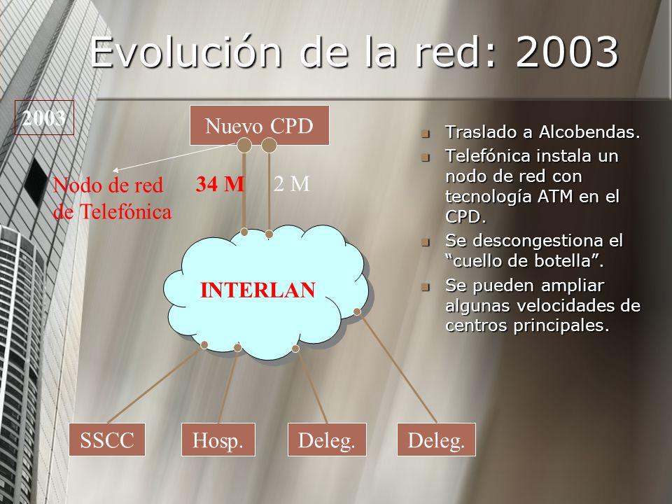 Evolución de la red: 2003 2003 Nuevo CPD Nodo de red de Telefónica