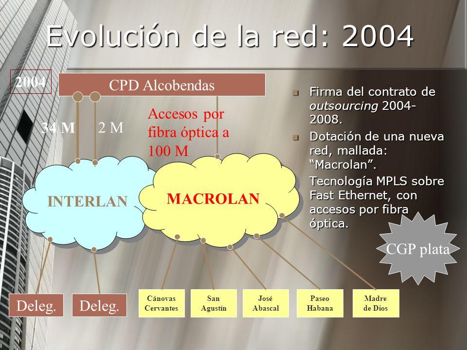 Evolución de la red: 2004 2004 CPD Alcobendas