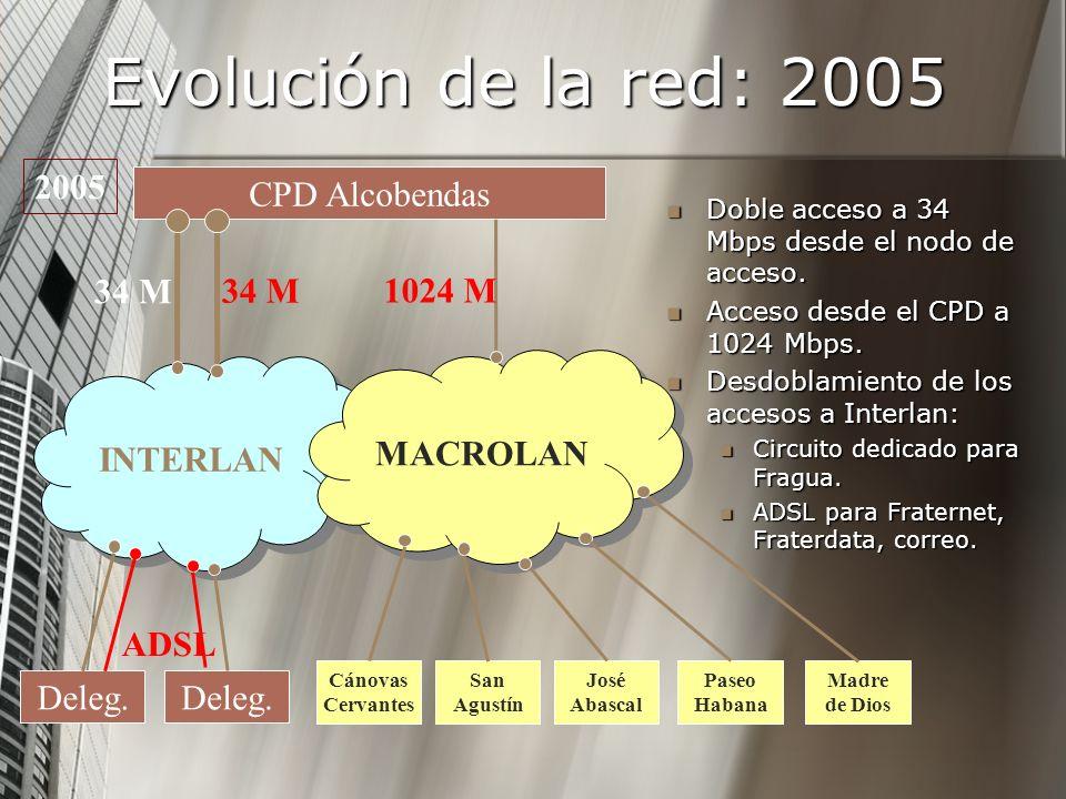 Evolución de la red: 2005 2005 CPD Alcobendas 34 M 34 M 1024 M