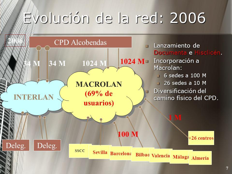 Evolución de la red: 2006 2006 CPD Alcobendas 1024 M 34 M 34 M 1024 M