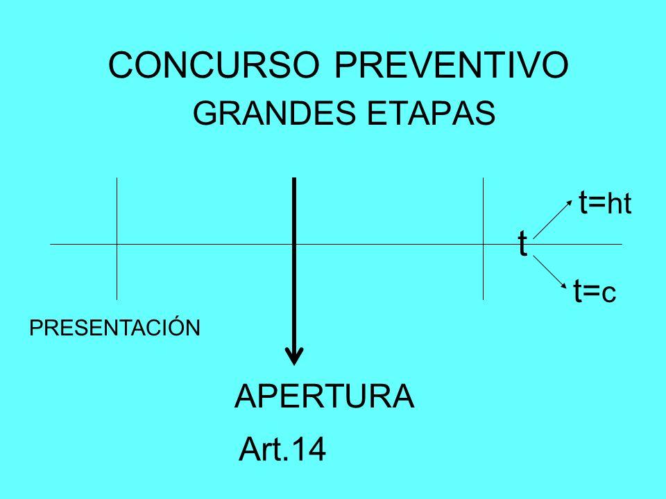 CONCURSO PREVENTIVO t GRANDES ETAPAS t=ht t=c APERTURA Art.14