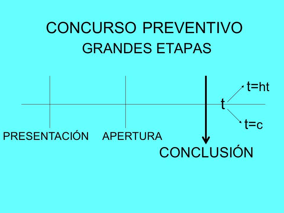 CONCURSO PREVENTIVO t GRANDES ETAPAS t=ht t=c CONCLUSIÓN PRESENTACIÓN