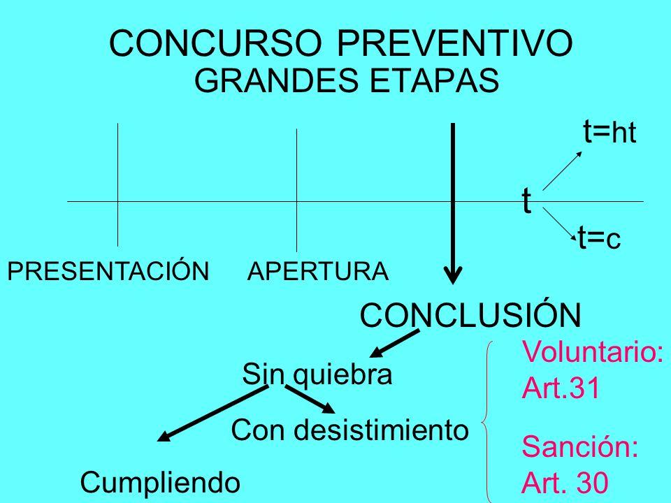 CONCURSO PREVENTIVO t GRANDES ETAPAS t=ht t=c CONCLUSIÓN Voluntario: