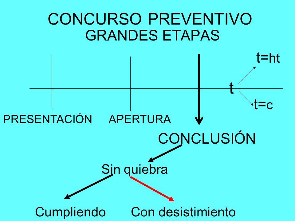 CONCURSO PREVENTIVO t GRANDES ETAPAS t=ht t=c CONCLUSIÓN Sin quiebra