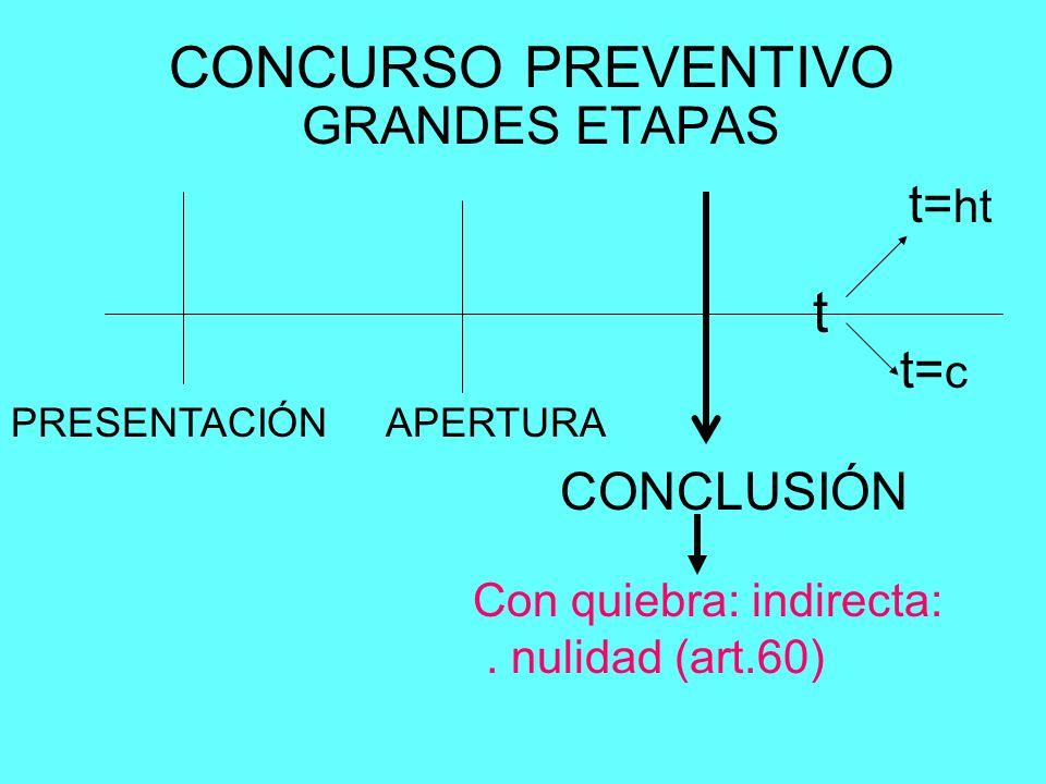 CONCURSO PREVENTIVO t GRANDES ETAPAS t=ht t=c CONCLUSIÓN