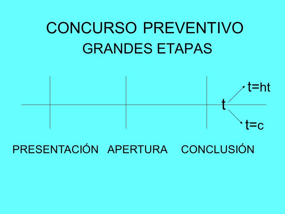 CONCURSO PREVENTIVO t GRANDES ETAPAS t=ht t=c PRESENTACIÓN APERTURA