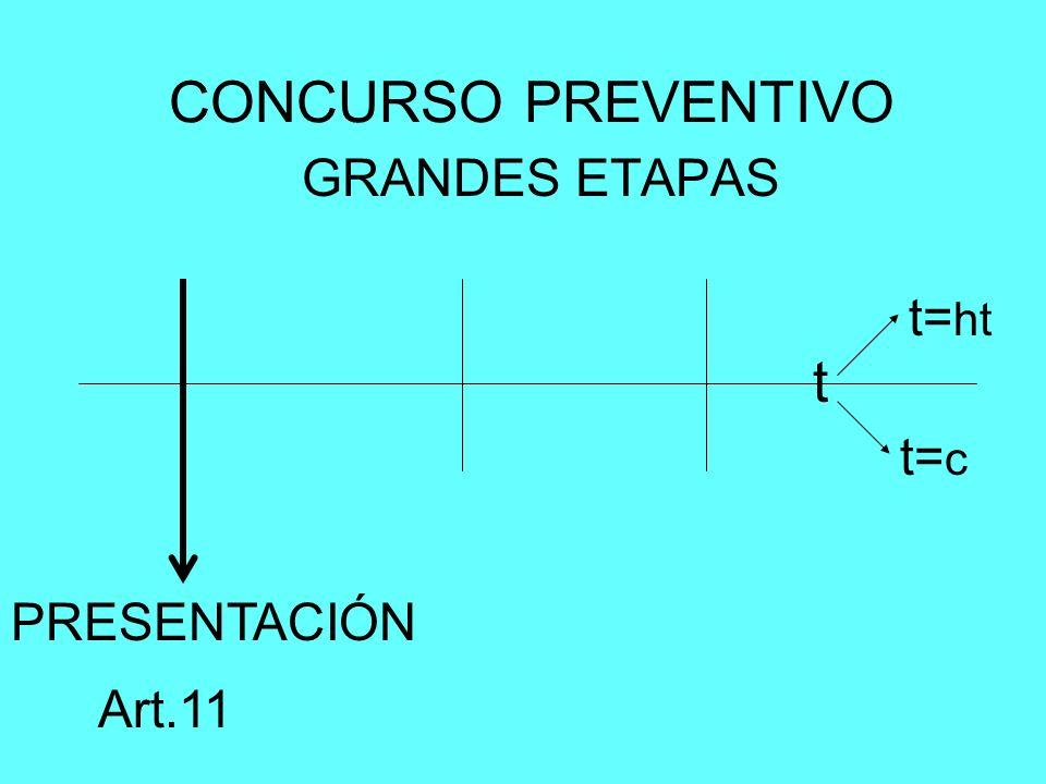CONCURSO PREVENTIVO GRANDES ETAPAS t=ht t t=c PRESENTACIÓN Art.11