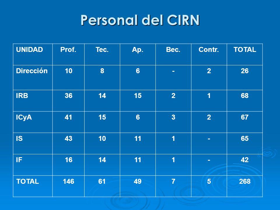 Personal del CIRN UNIDAD Prof. Tec. Ap. Bec. Contr. TOTAL Dirección 10