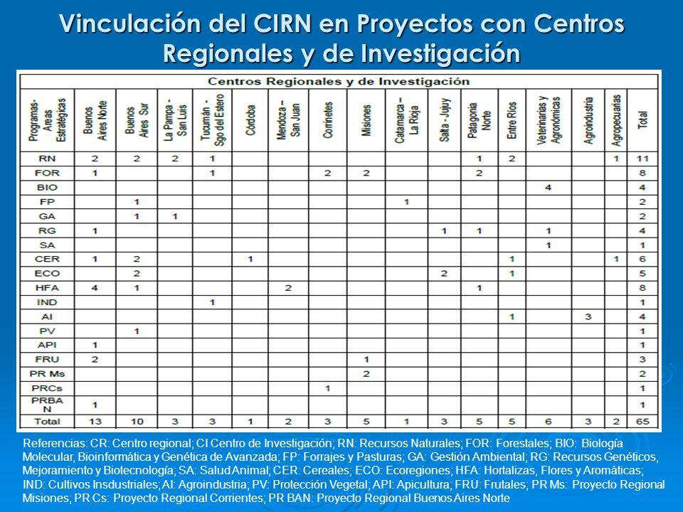 Vinculación del CIRN en Proyectos con Centros Regionales y de Investigación